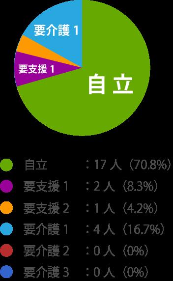 自立:11人(37.9%),要支援1:10人(34.4%),要支援2:0人(0%),要介護1:6人(20.6%),要介護2:1人(3.4%),要介護3:1人(3.4%)