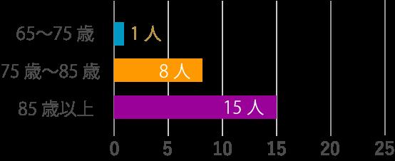 65〜75歳:1人,75歳〜85歳:9人,85歳以上:19人,平均年齢:86歳