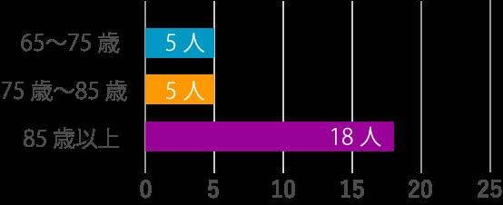 65〜75歳:3人,75歳〜85歳:22人,85歳以上:19人,平均年齢:83歳
